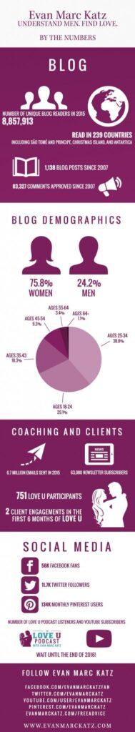 Evan Marc Katz Infographic