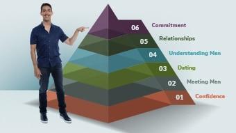 The Love U Pyramid of Love by dating coach Evan Marc Katz