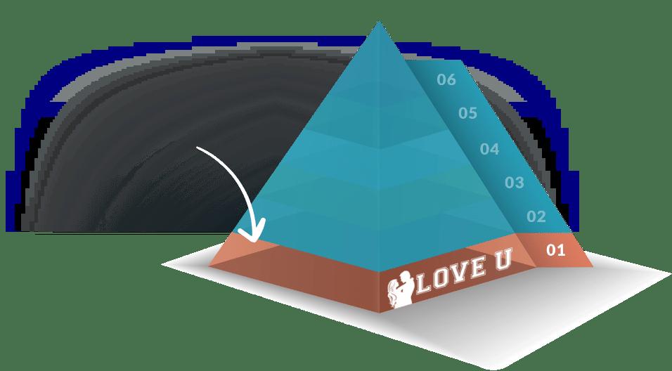 Love U Pyramid of Love by Evan Marc Katz
