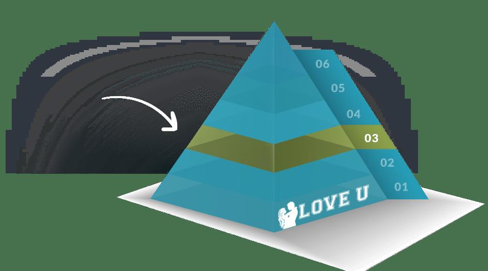 The Love U Pyramid with an arrow