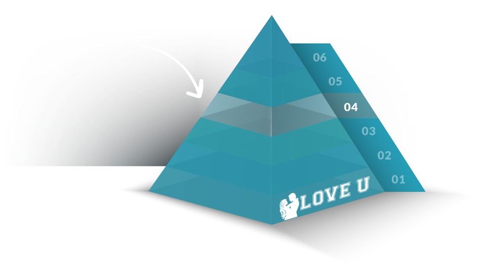 Love U pyramid of love - Evan Marc Katz