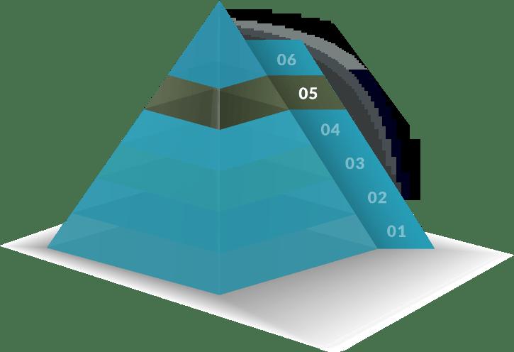Love U pyramid of love by Evan Marc Katz dating coach
